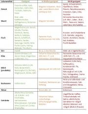 Hypercholesterinämie - 4 Tipps, auf die Sie selbst achten können