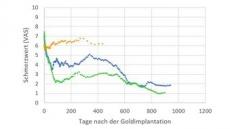 © Goldimplantation zur Gelenkbehandlung und Schmerztherapie e. V.